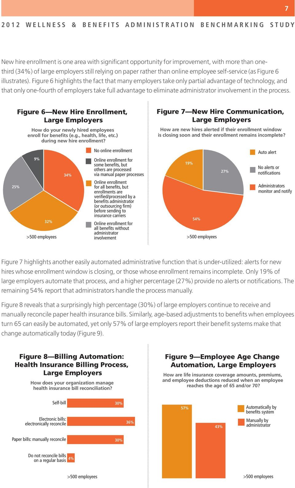 Figure 6 highlights the fact that many employers take only partial advantage of technology, and that only one-fourth of employers take full advantage to eliminate administrator involvement in the
