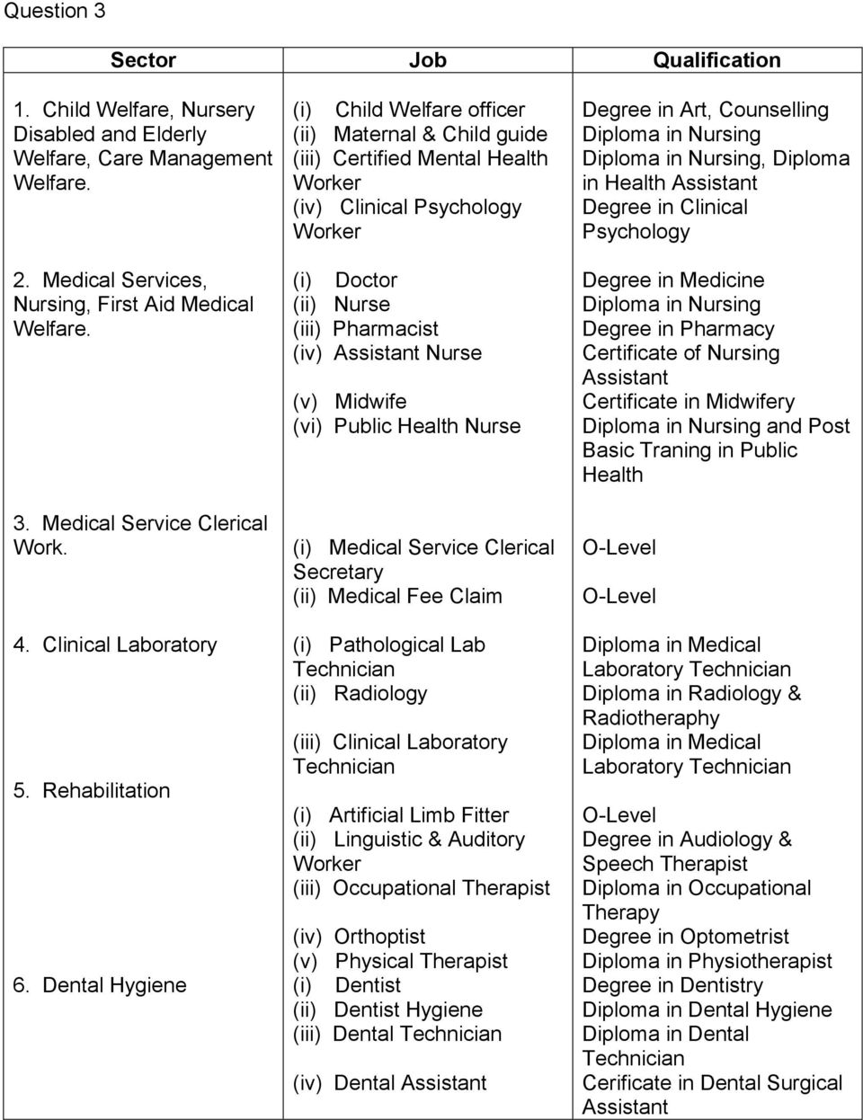 Dental Hygiene Child Welfare officer Maternal & Child guide Certified Mental Health Worker (iv) Clinical Psychology Worker Doctor Nurse Pharmacist (iv) Nurse (v) Midwife (vi) Public Health Nurse