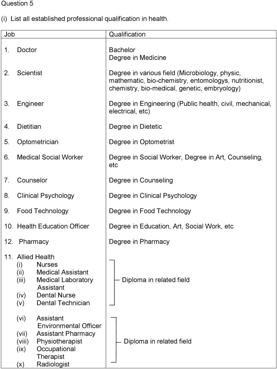 Allied Health Nurses Medical Medical Laboratory (iv) Dental Nurse (v) Dental Technician Qualification Bachelor Degree in Medicine Degree in various field (Microbiology, physic, mathematic,