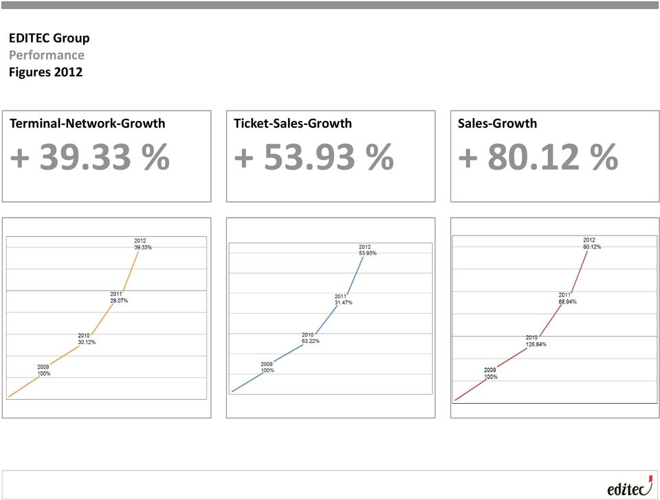 39.33 % Ticket-Sales-Growth