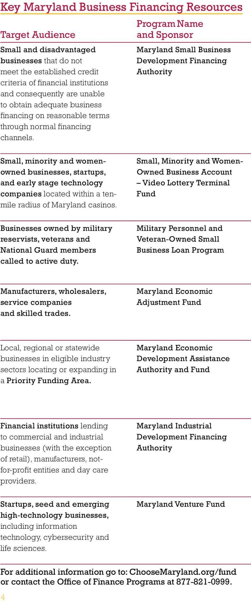 Program Name and Sponsor Maryland Small Business Development Financing Authority Small, minority and womenowned businesses, startups, and early stage technology companies located within a tenmile