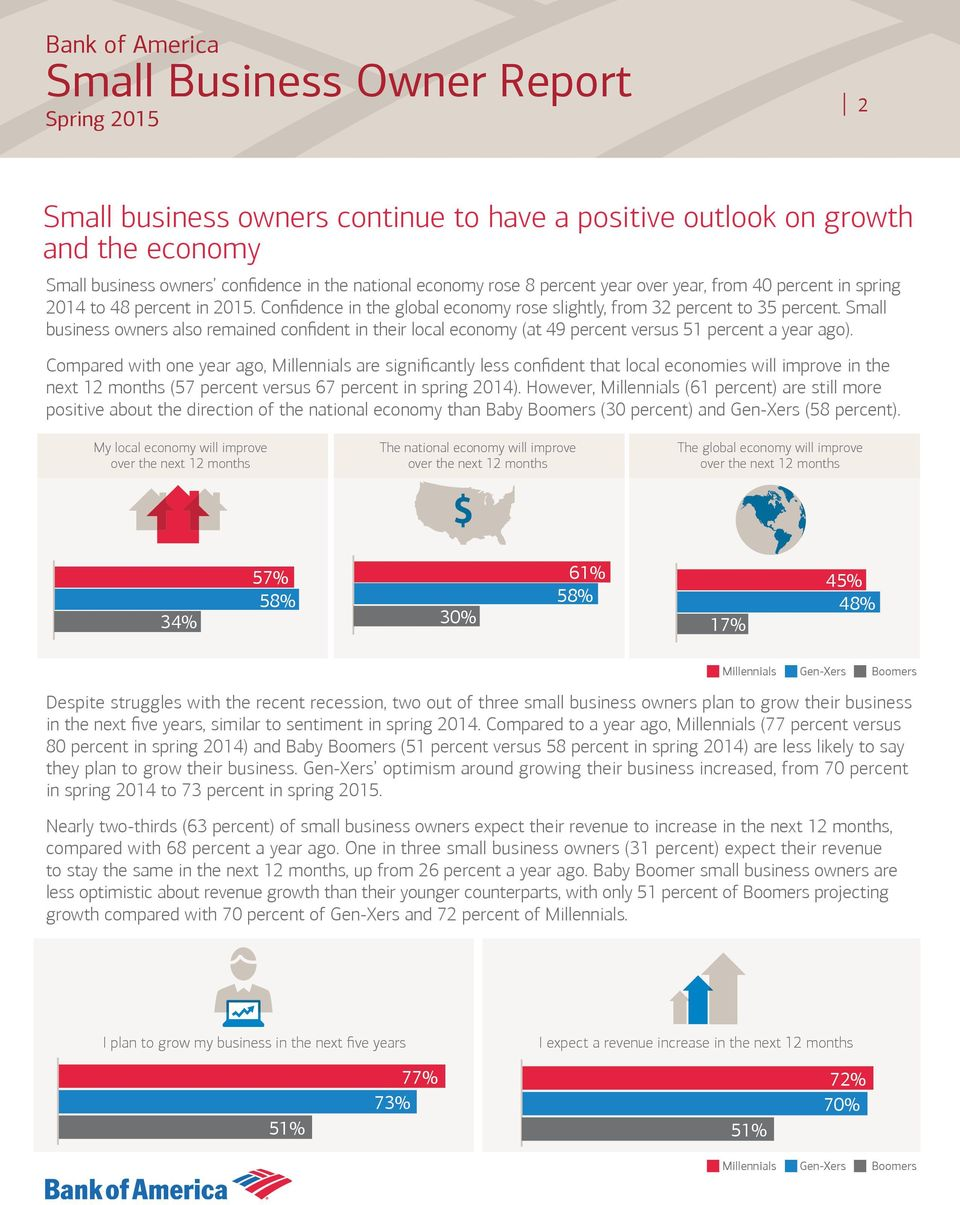 Small business owners also remained confident in their local economy (at 49 percent versus 51 percent a year ago).