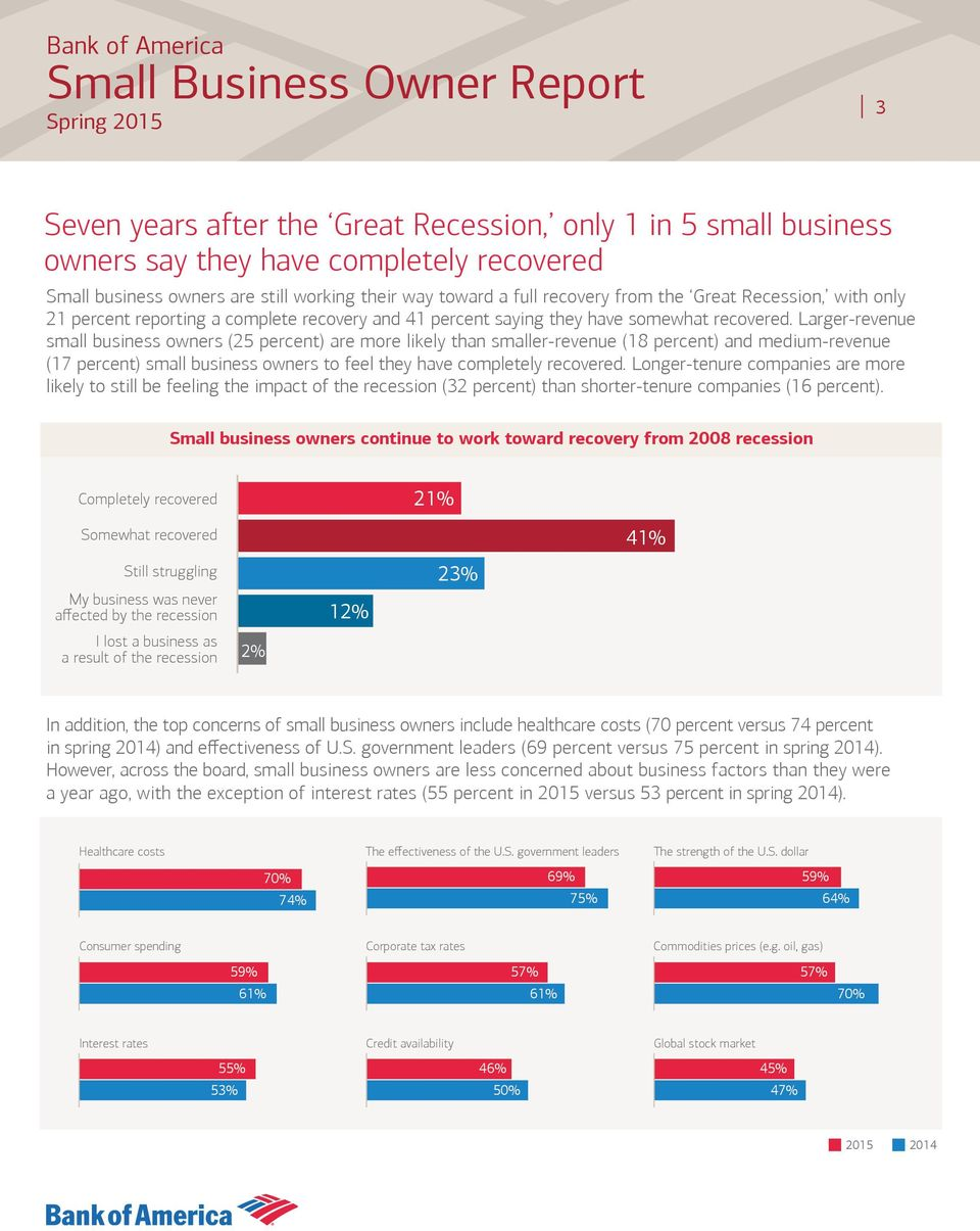 Larger-revenue small business owners (25 percent) are more likely than smaller-revenue (18 percent) and medium-revenue (17 percent) small business owners to feel they have completely recovered.