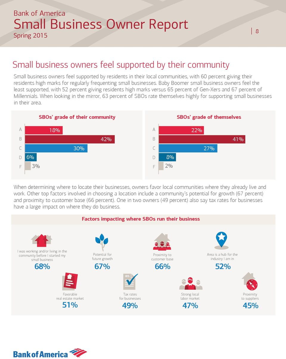 When looking in the mirror, 63 percent of SBOs rate themselves highly for supporting small businesses in their area.