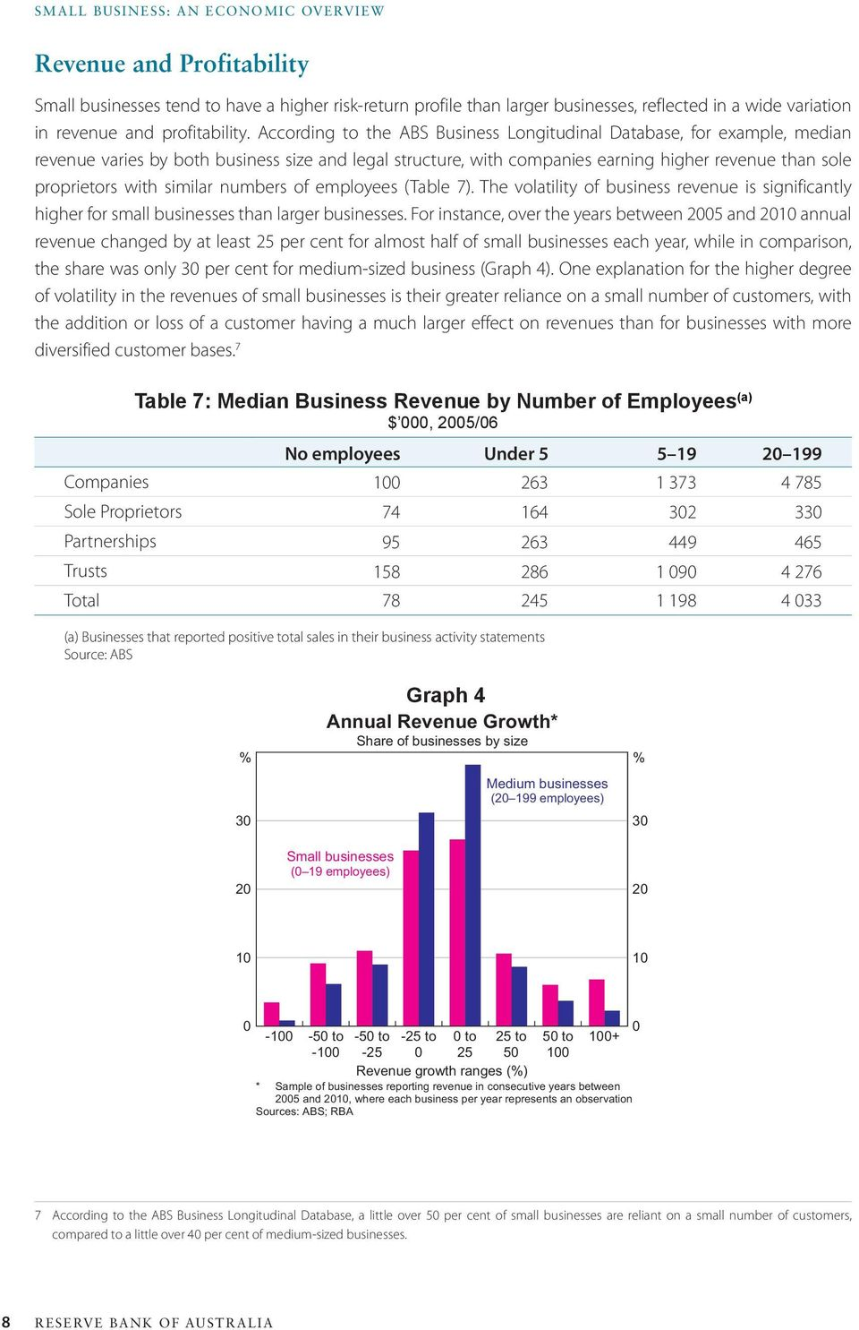similar numbers of employees (Table 7). The volatility of business revenue is significantly higher for small businesses than larger businesses.