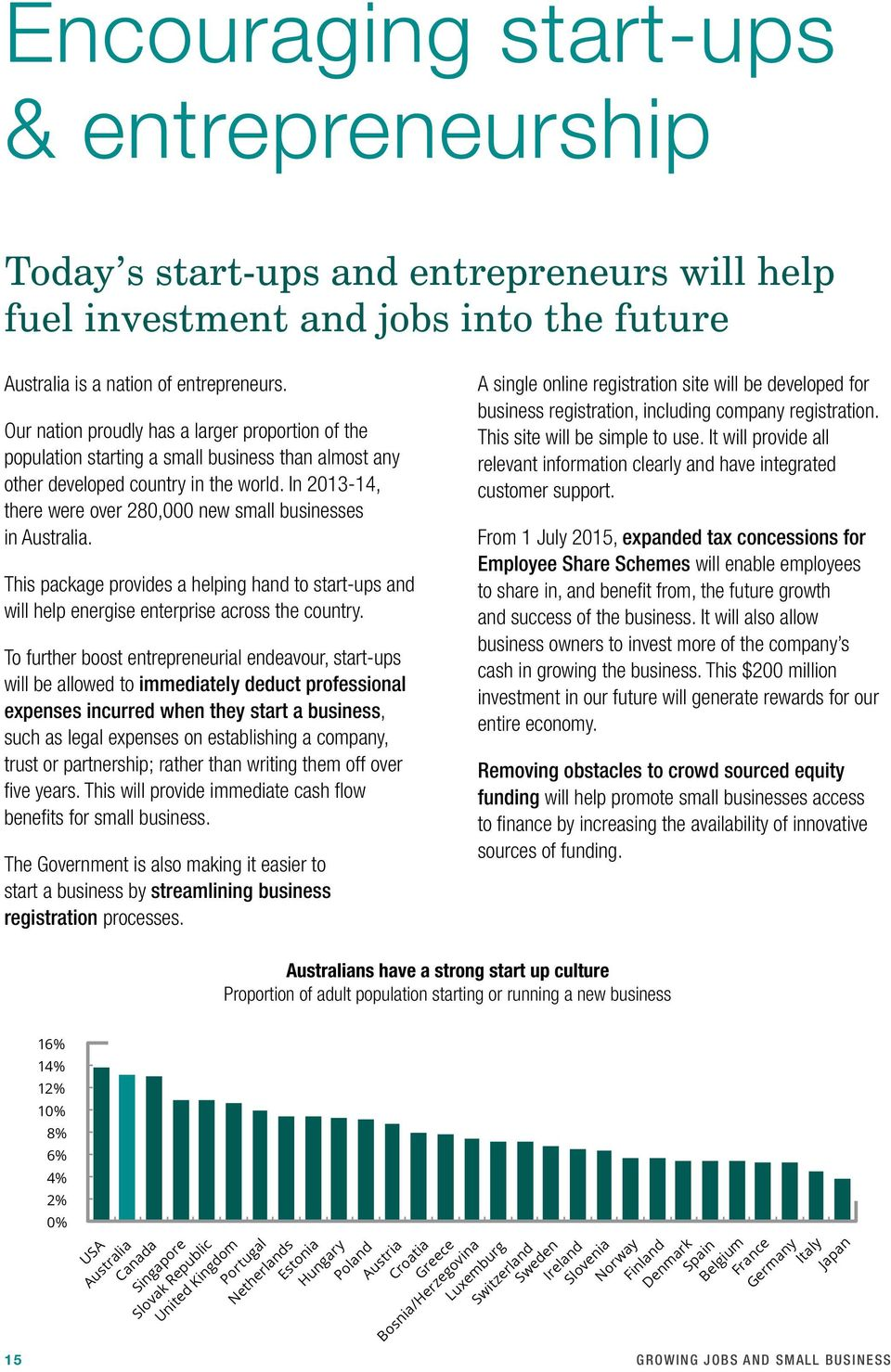 In 2013 14, there were over 280,000 new small businesses in Australia. This package provides a helping hand to start ups and will help energise enterprise across the country.