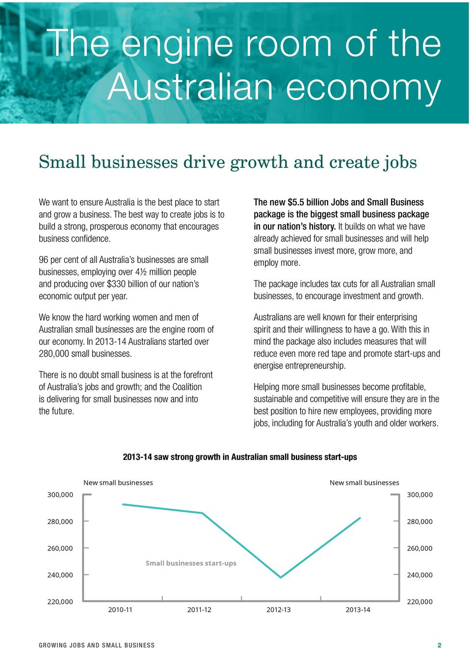 96 per cent of all Australia s businesses are small businesses, employing over 4½ million people and producing over $330 billion of our nation s economic output per year.
