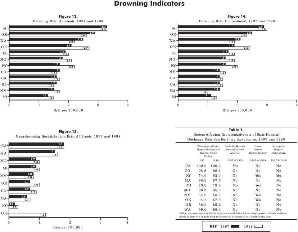Near-drowning Hospitalization Rate: All Intents, 1997 and 1998 0.9 1.0 0.9 1.0 0.8 0.8 0.7 1.0 0.7 0.9 0.6 0.7 0.2 0.3 1.2 1.8 1.8 1.5 1.6 0 1 2 3 4 Rate per 100,000 Table 1.