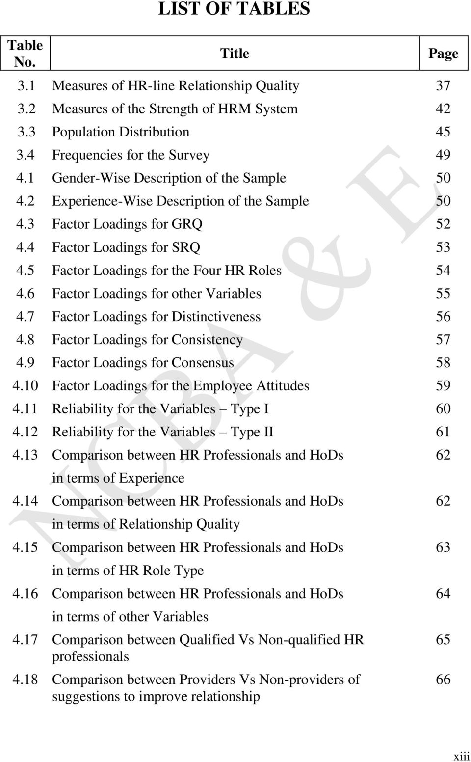 5 Factor Loadings for the Four HR Roles 54 4.6 Factor Loadings for other Variables 55 4.7 Factor Loadings for Distinctiveness 56 4.8 Factor Loadings for Consistency 57 4.
