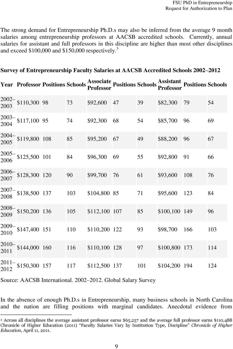 3 Survey of Entrepreneurship Faculty Salaries at AACSB Accredited Schools 2002 2012 Year Professor Positions Schools Associate Assistant Positions Schools Positions Schools Professor Professor 2002