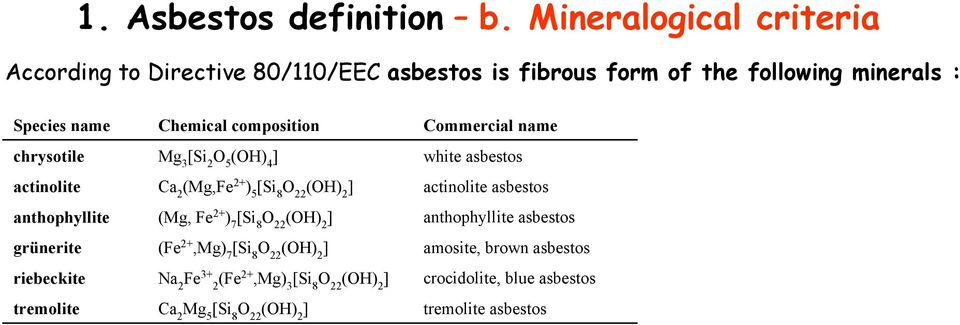 Commercial name chrysotile Mg 3 [Si 2 O 5 (OH) 4 ] white asbestos actinolite Ca 2 (Mg,Fe 2+ ) 5 [Si 8 O 22 (OH) 2 ] actinolite asbestos