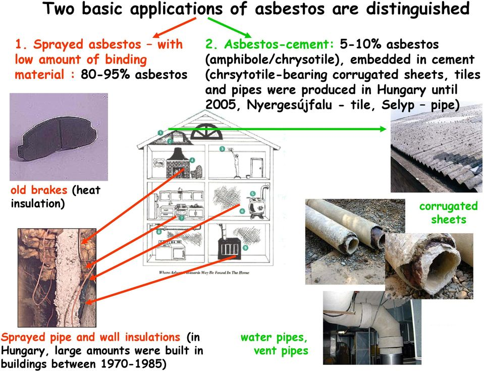 Asbestos-cement: 5-10% asbestos (amphibole/chrysotile), embedded in cement (chrsytotile-bearing corrugated sheets, tiles and