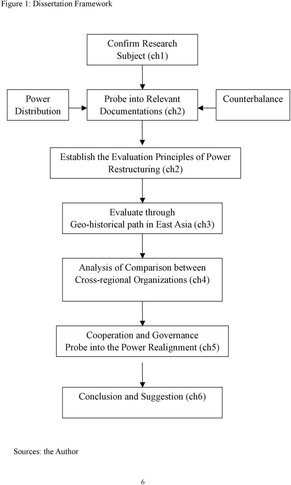 through Geo-historical path in East Asia (ch3) Analysis of Comparison between Cross-regional Organizations