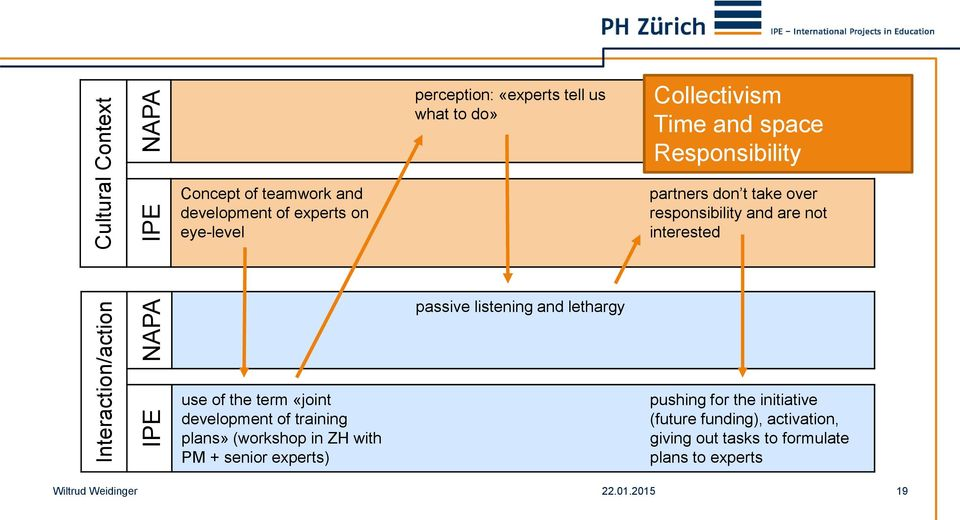 not interested passive listening and lethargy use of the term «joint development of training plans» (workshop in ZH with PM