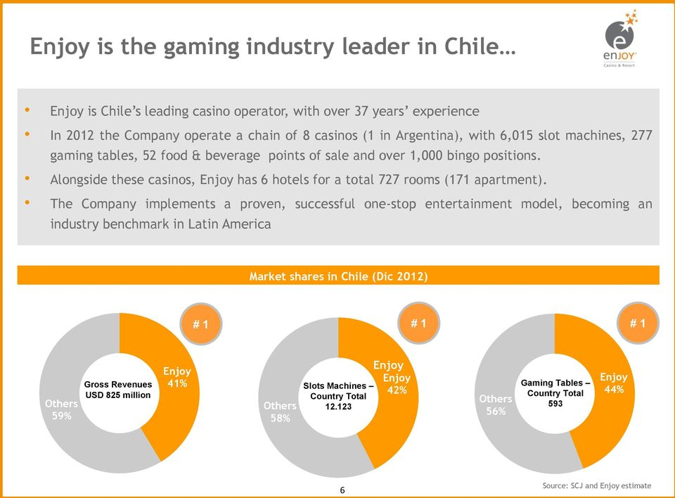 The Company implements a proven, successful one-stop entertainment model, becoming an industry benchmark in Latin America Market shares in Chile (Dic 2012) # 1 # 1 # 1 Others 59% Gross