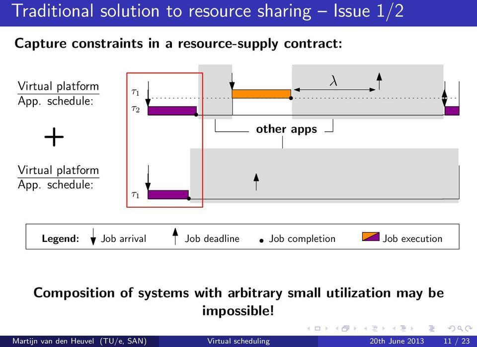 completion Job execution Composition of systems with arbitrary small utilization