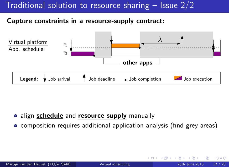 schedule and resource supply manually composition requires additional application analysis