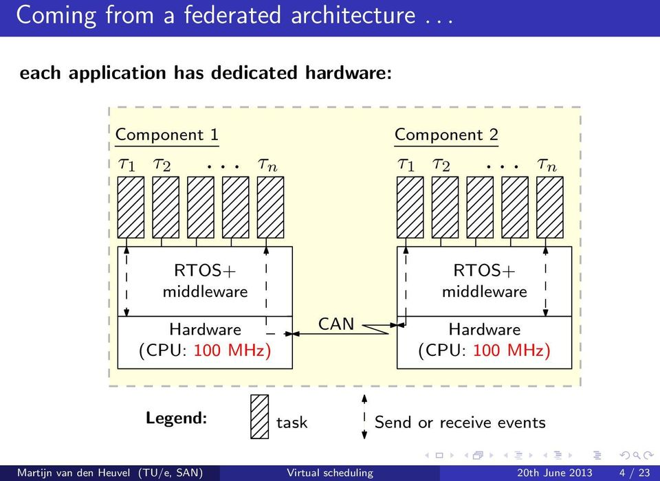 .. τ n RTOS+ middleware Hardware (CPU: 100 MHz) CAN RTOS+ middleware Hardware