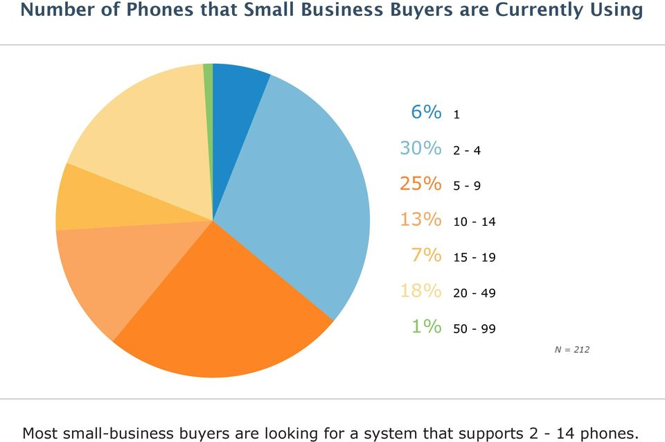 15-19 20-49 50-99 Most small-business buyers are