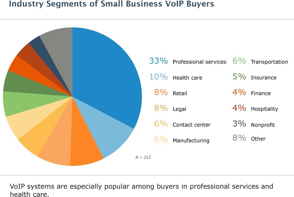 Hospitality Contact center Nonprofit Manufacturing 8% Other VoIP systems