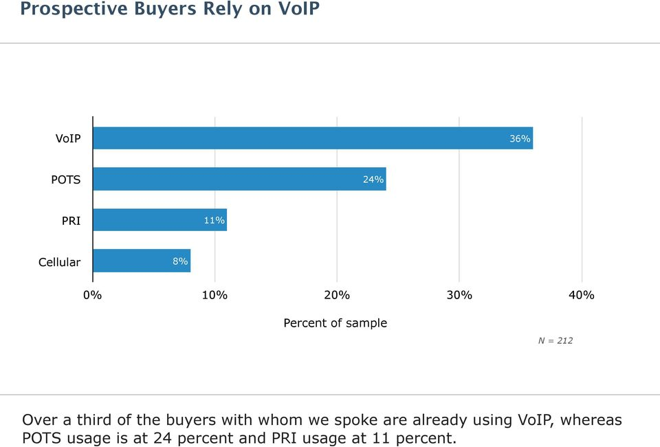 of the buyers with whom we spoke are already using VoIP,