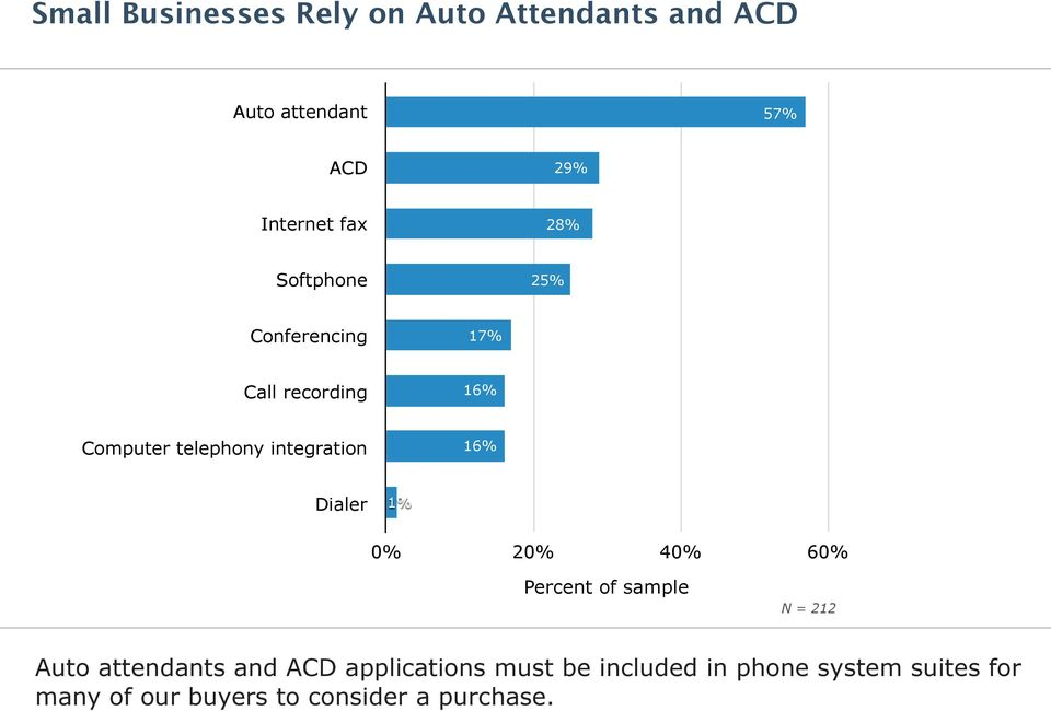 integration 1 Dialer 1% 0% 20% 40% 60% Percent of sample Auto attendants and ACD