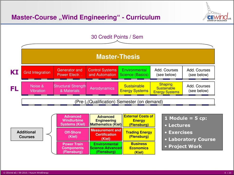 Courses (see below) (Pre-),(Qualification) Semester (on demand) Additional Courses Advanced Windturbine Systems () Off-Shore () Power Train Components (Flensburg) Advanced Mathematics () Measurement