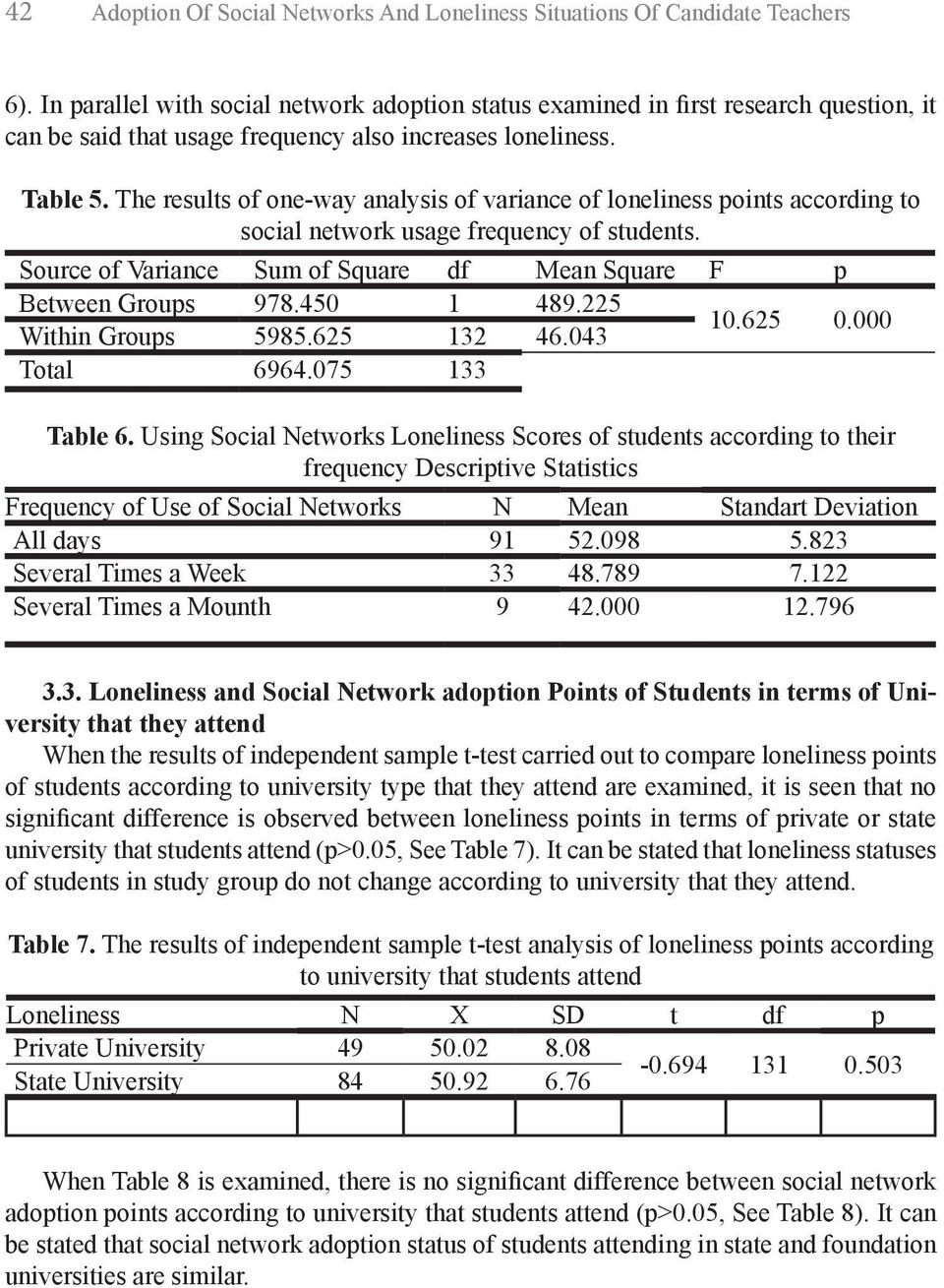 The results of one-way analysis of variance of loneliness points according to social network usage frequency of students. Source of Variance Sum of Square df Mean Square F p Between Groups 978.