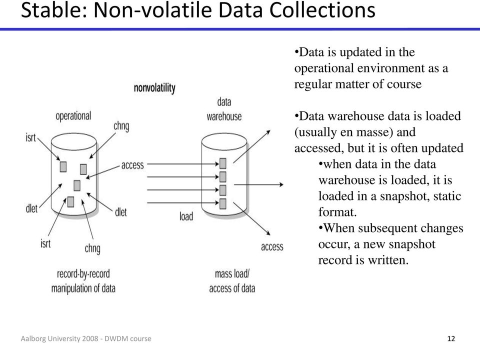 accessed, but it is often updated when data in the data warehouse is loaded, it is