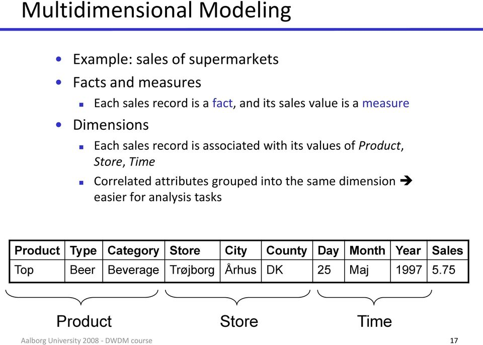 Time Correlated attributes grouped into the same dimension easier for analysis tasks Product Type Category