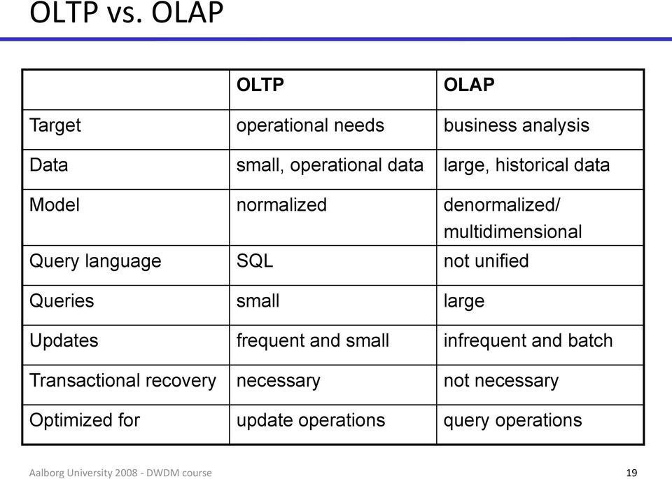 large, historical data Model normalized denormalized/ multidimensional Query language SQL