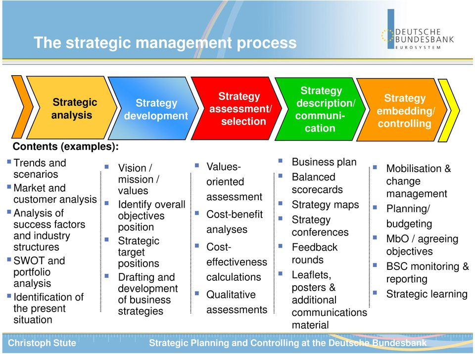 strategies Strategy assessment/ selection Values- oriented assessment Cost-benefit analyses Costeffectiveness calculations Qualitative assessments Strategy description/ communication Business plan