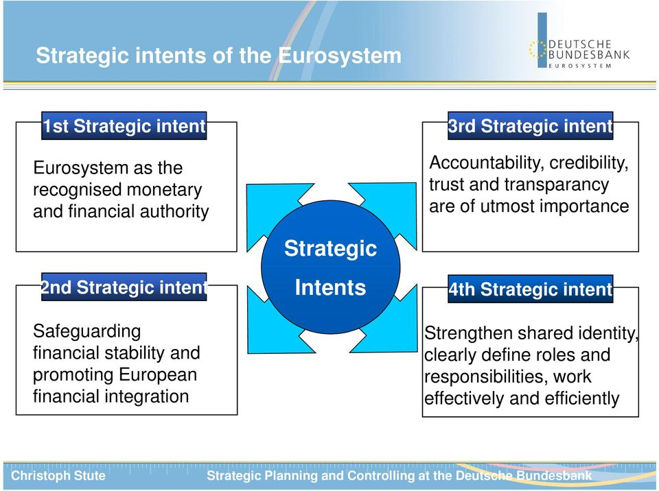 Strategic Intents 3rd Strategic intent Accountability, credibility, trust and transparancy are of utmost