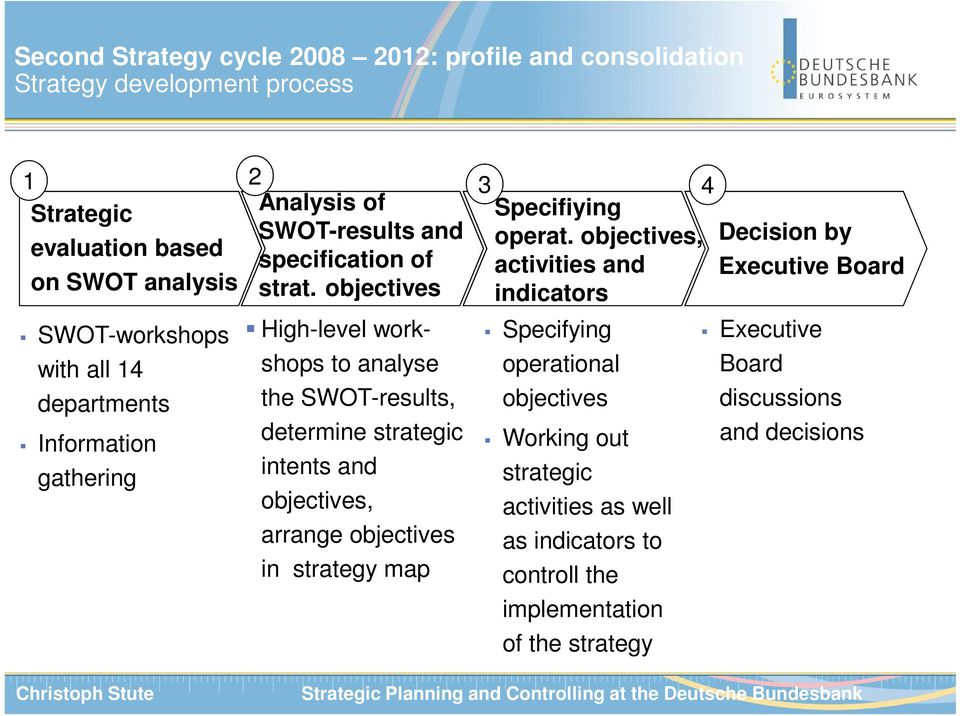 objectives indicators SWOT-workshops with all 14 departments Information gathering High-level work- shops to analyse the SWOT-results, determine strategic intents