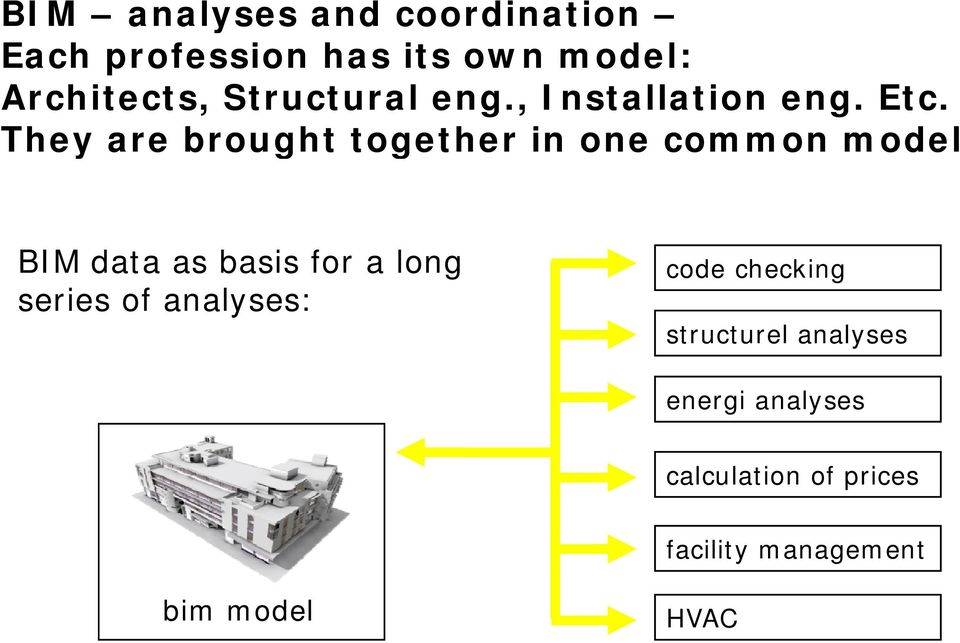 They are brought together in one common model BIM data as basis for a long