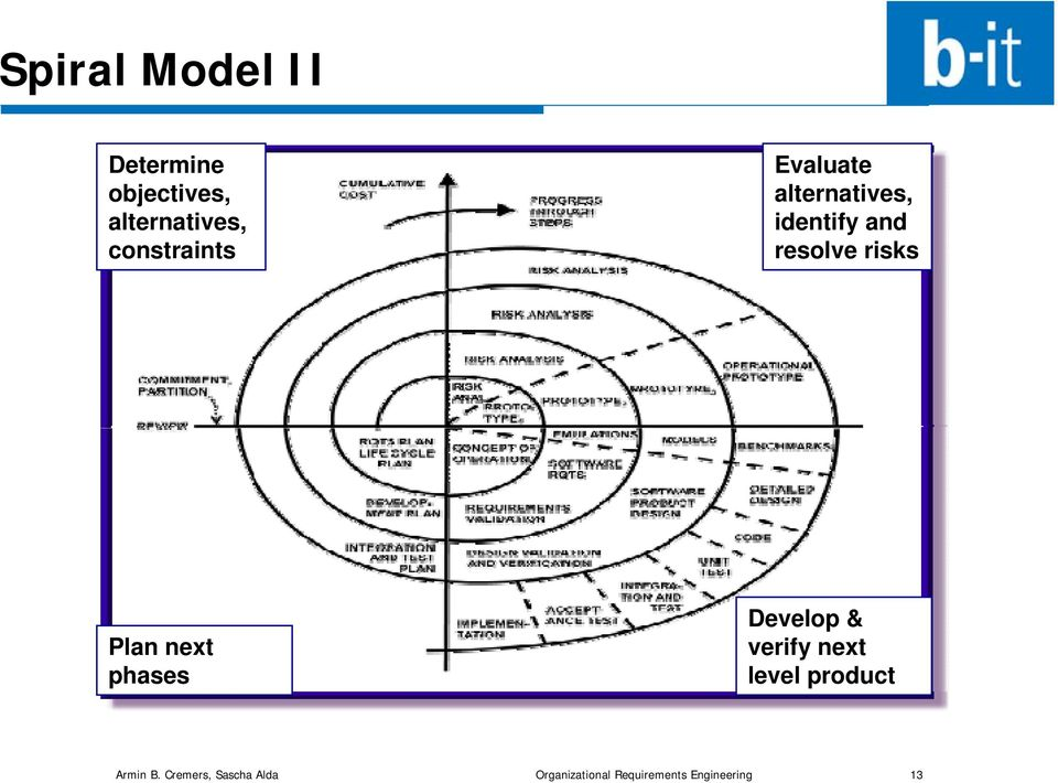risks Plan next phases Develop & verify next level product
