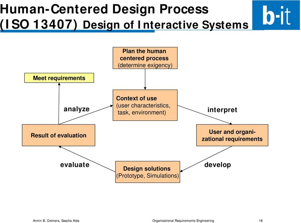 environment) interpret Result of evaluation User and organizational requirements evaluate Design