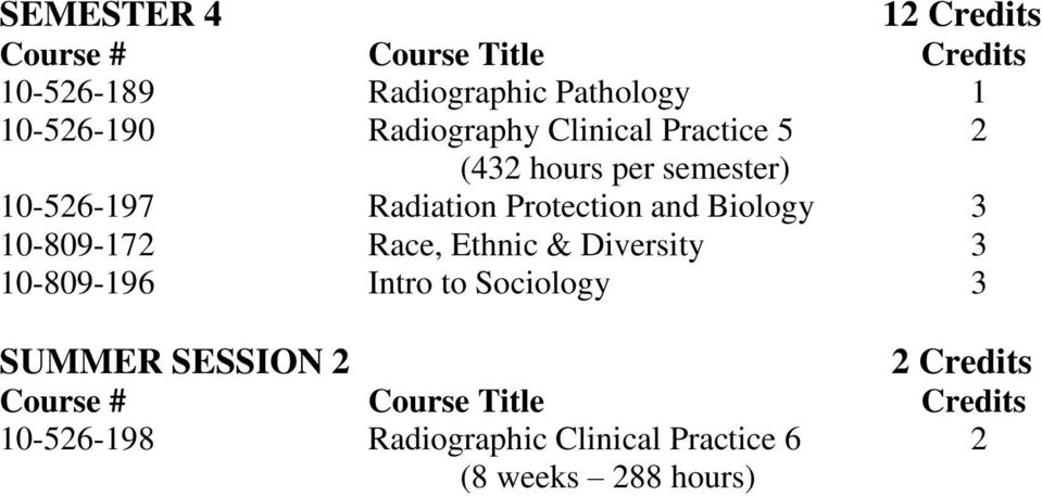 Biology 3 10-809-172 Race, Ethnic & Diversity 3 10-809-196 Intro to Sociology 3