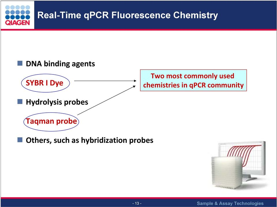 chemistries in qpcr community Hydrolysis probes
