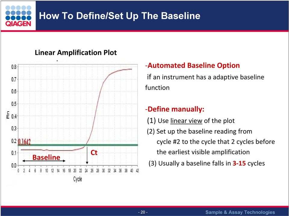 linear view of the plot (2) Set up the baseline reading from cycle #2 to the cycle that 2