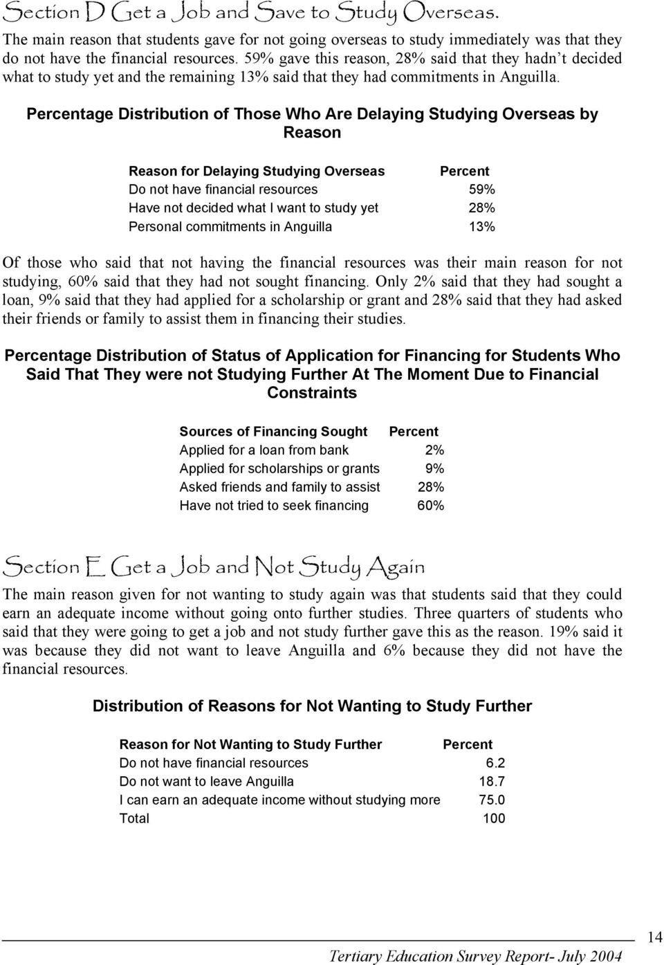 Percentage Distribution of Those Who Are Delaying Studying Overseas by Reason Reason for Delaying Studying Overseas Percent Do not have financial resources 59% Have not decided what I want to study