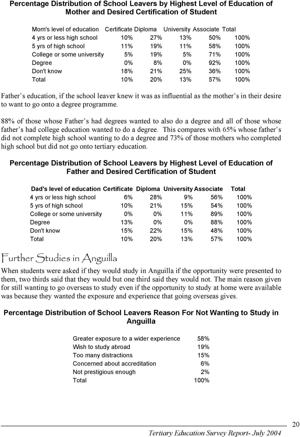 13% 57% 100% Father s education, if the school leaver knew it was as influential as the mother s in their desire to want to go onto a degree programme.
