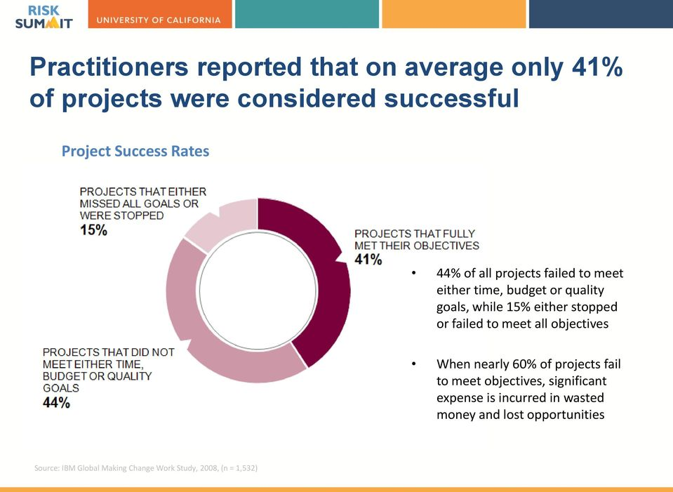 failed to meet all objectives When nearly 60% of projects fail to meet objectives, significant expense is