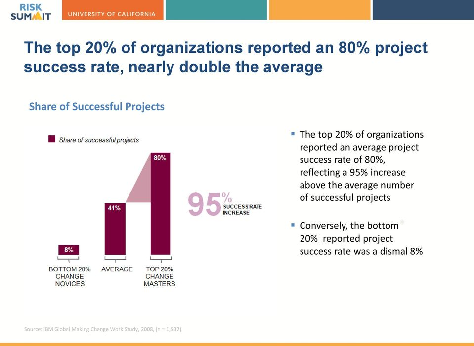 reflecting a 95% increase above the average number of successful projects Conversely, the bottom* 20%