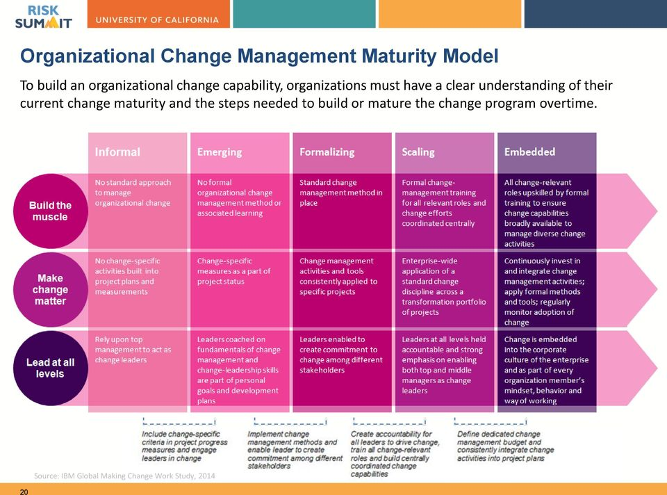 understanding of their current change maturity and the steps needed to