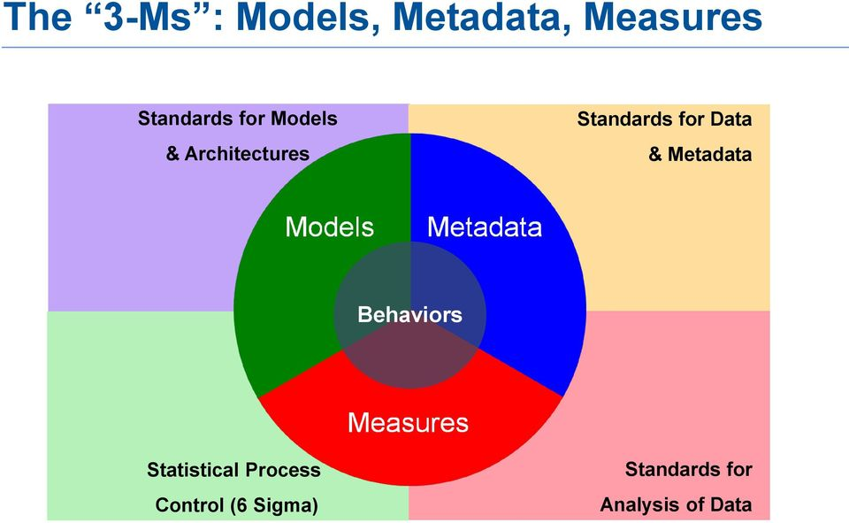 Standards for Data & Metadata Behaviors