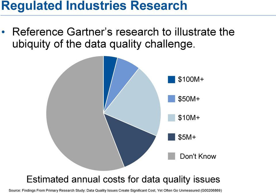 $100M+ $50M+ $10M+ $5M+ Don't Know Estimated annual costs for data quality issues