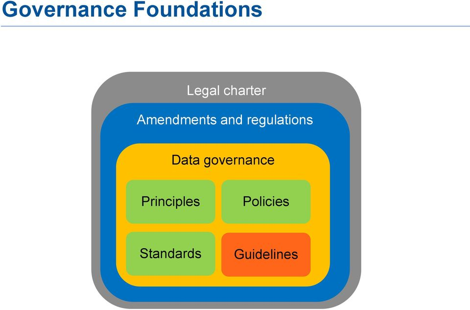 regulations Data governance