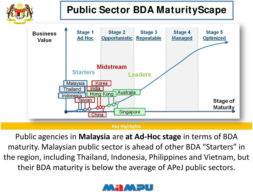 Malaysian public sector is ahead of other BDA Starters in the region,