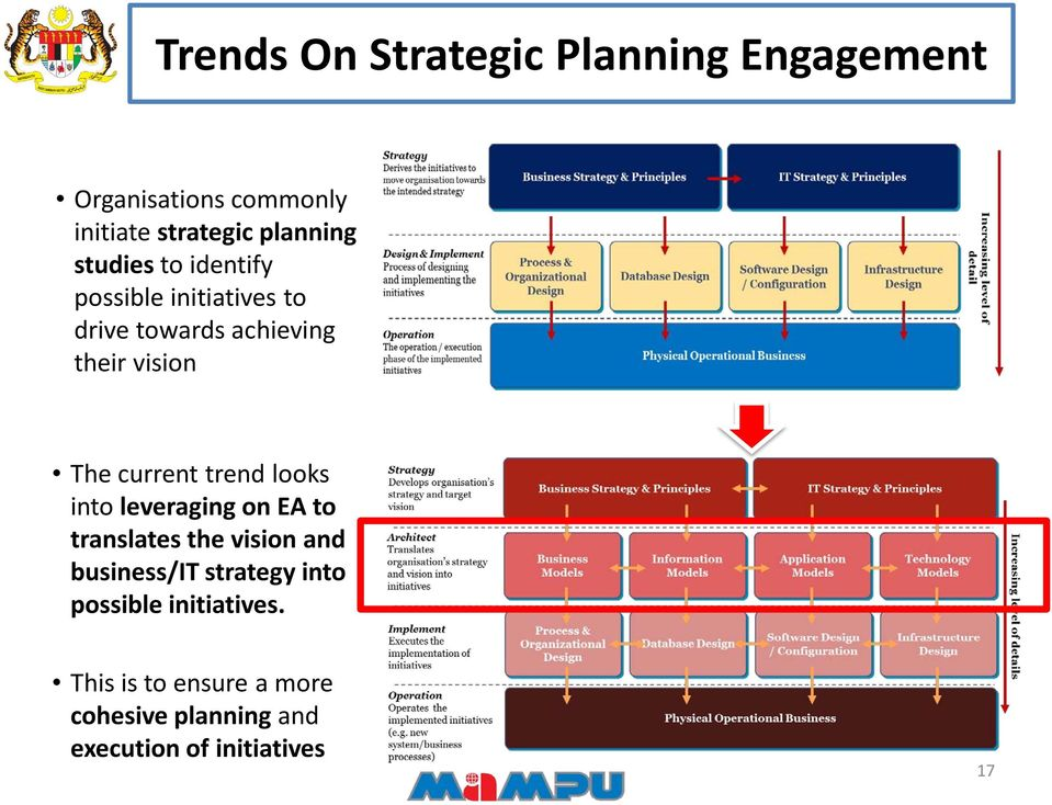 trend looks into leveraging on EA to translates the vision and business/it strategy into